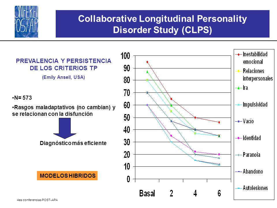 Collaborative Longitudinal Personality Disorder Study (CLPS)