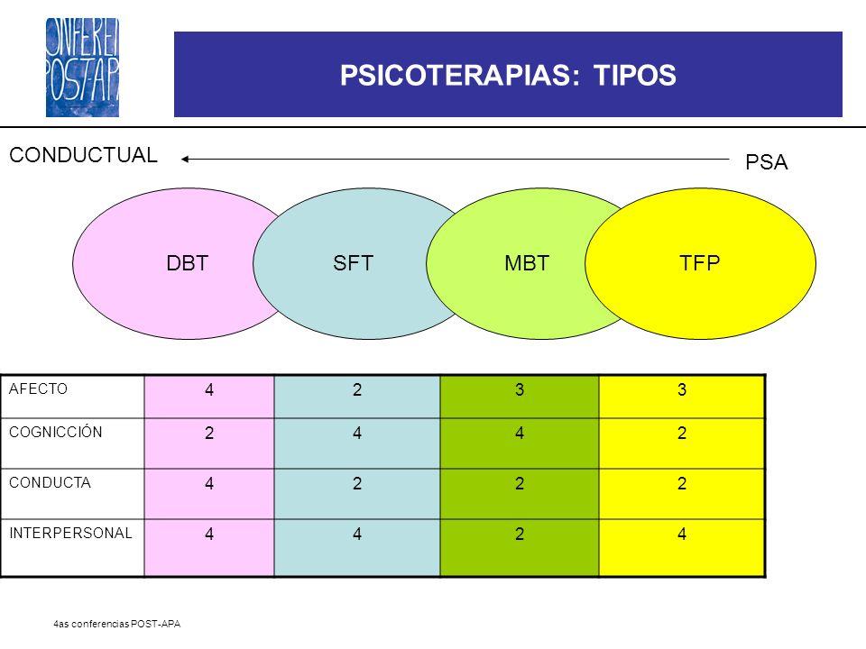 PSICOTERAPIAS: TIPOS CONDUCTUAL PSA DBT SFT MBT TFP 4 2 3 AFECTO