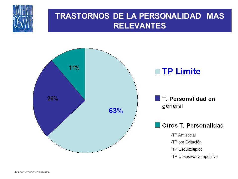 TRASTORNOS DE LA PERSONALIDAD MAS RELEVANTES