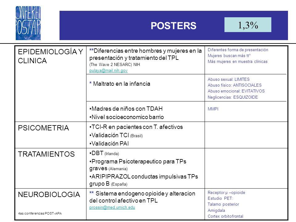 POSTERS 1,3% EPIDEMIOLOGÍA Y CLINICA PSICOMETRIA TRATAMIENTOS