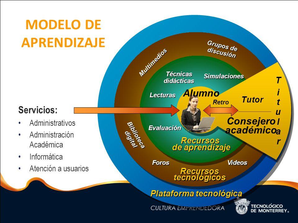 Plataforma tecnológica Recursos tecnológicos