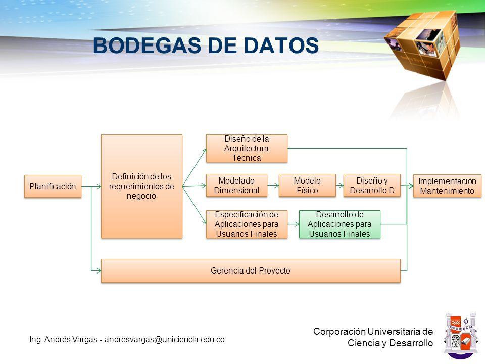 BODEGAS DE DATOS Corporación Universitaria de Ciencia y Desarrollo