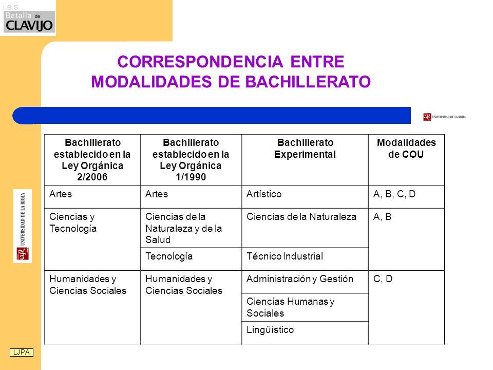 CORRESPONDENCIA ENTRE MODALIDADES DE BACHILLERATO
