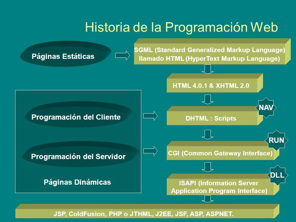 Historia de la Programación Web