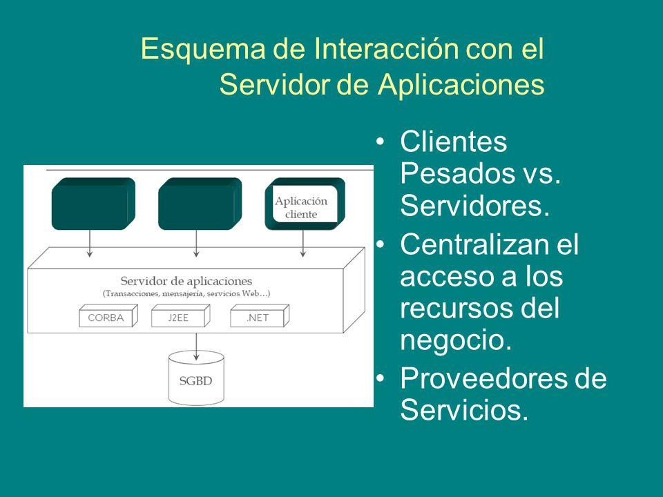 Esquema de Interacción con el Servidor de Aplicaciones