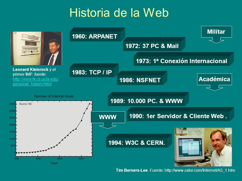 Historia de la Web Militar 1960: ARPANET 1972: 37 PC & Mail