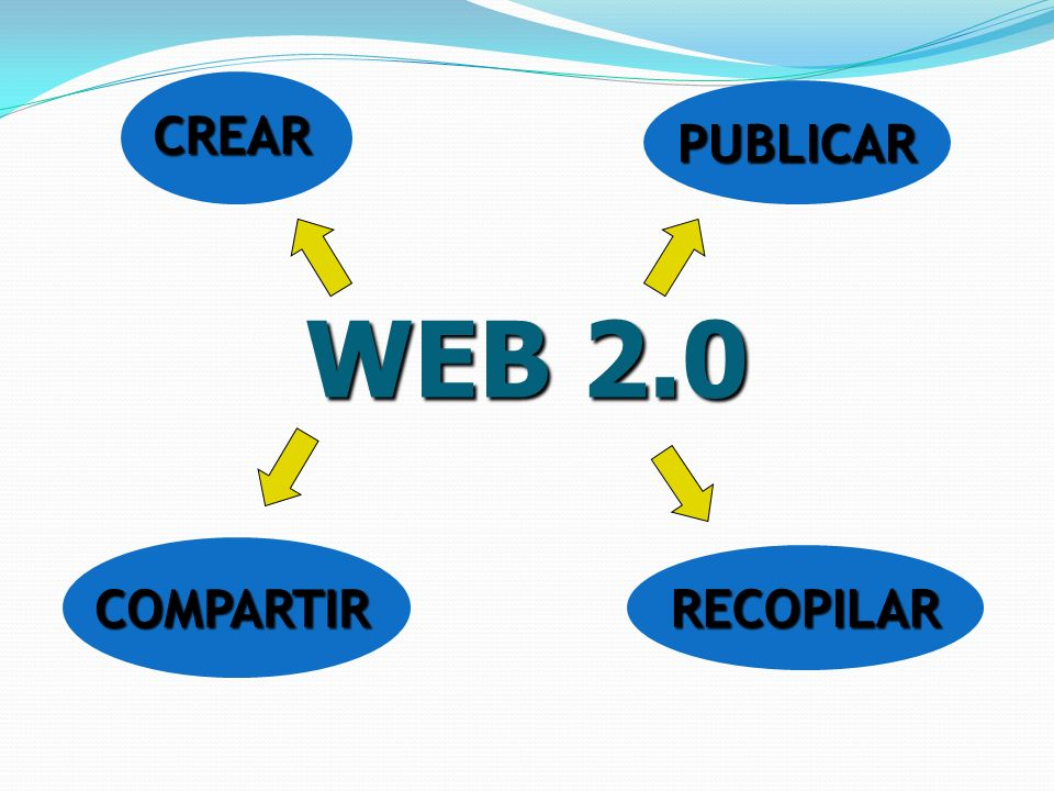 CREAR PUBLICAR WEB 2.0 COMPARTIR RECOPILAR