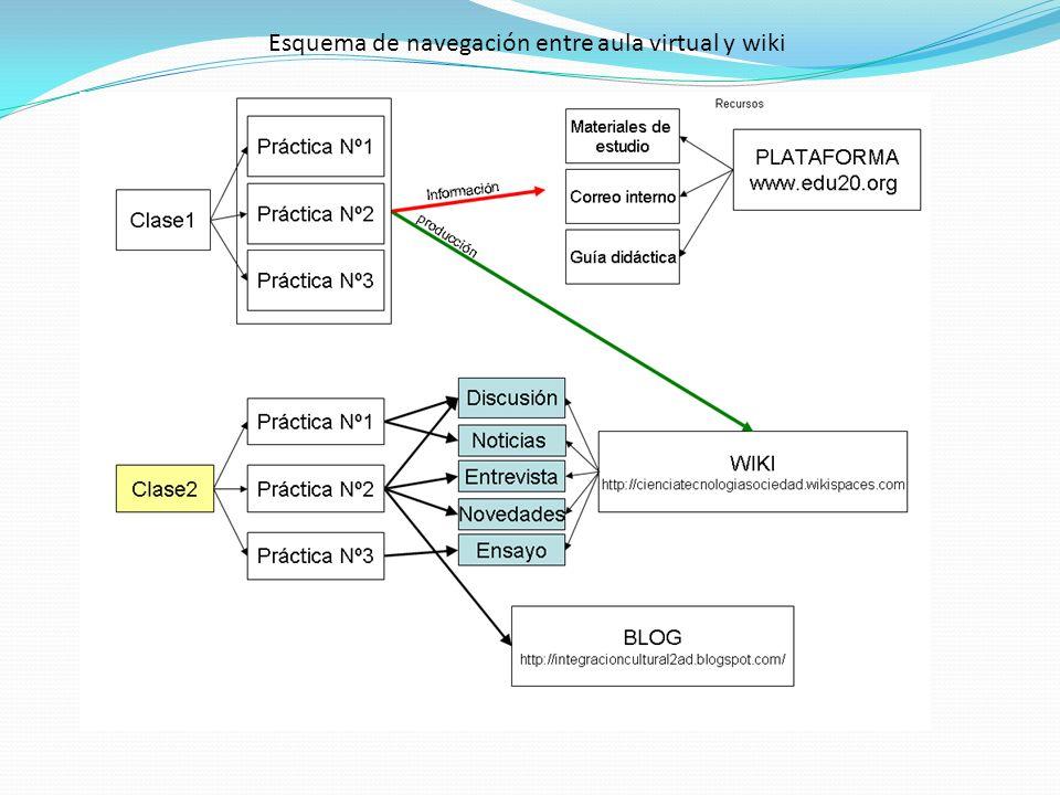 Esquema de navegación entre aula virtual y wiki