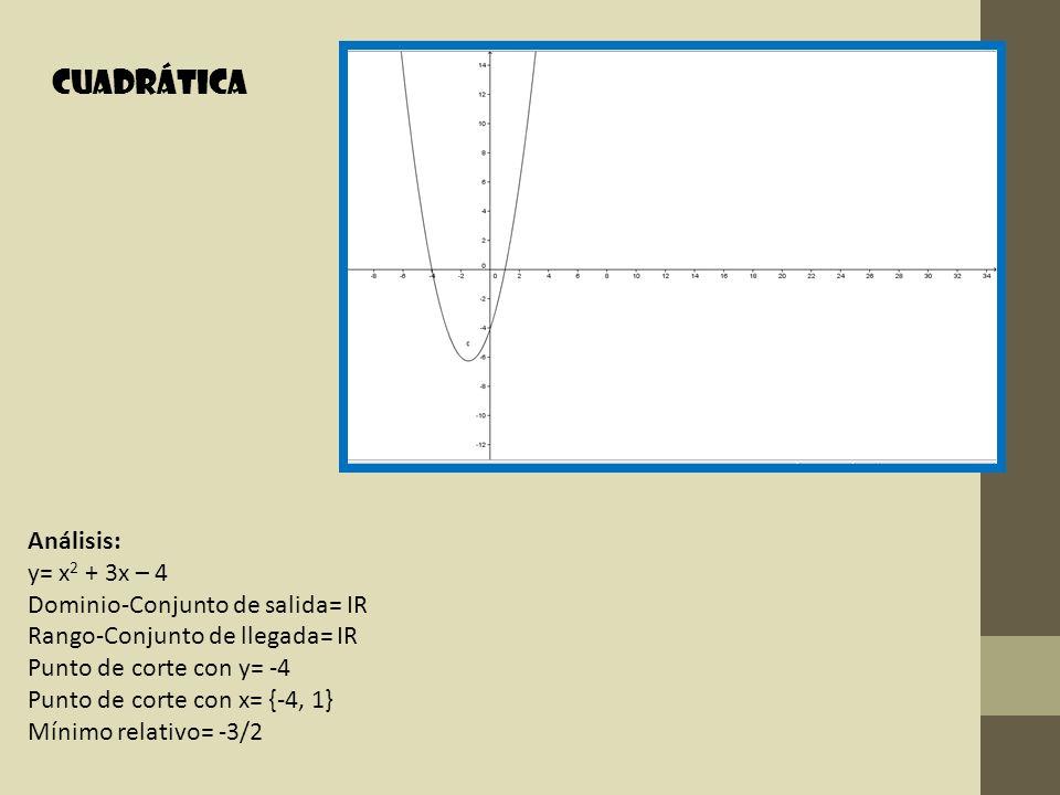 Cuadrática Análisis: y= x2 + 3x – 4 Dominio-Conjunto de salida= IR