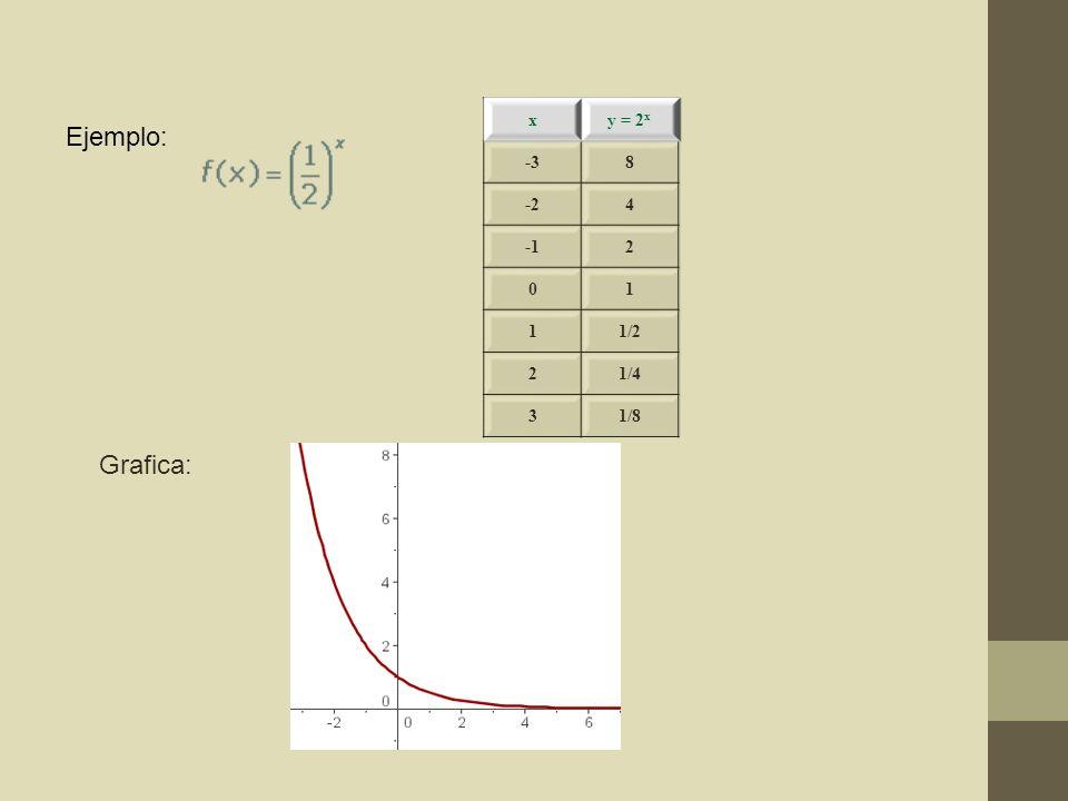 x y = 2x -3 8 -2 4 -1 2 1 1/2 1/4 3 1/8 Ejemplo: Grafica:
