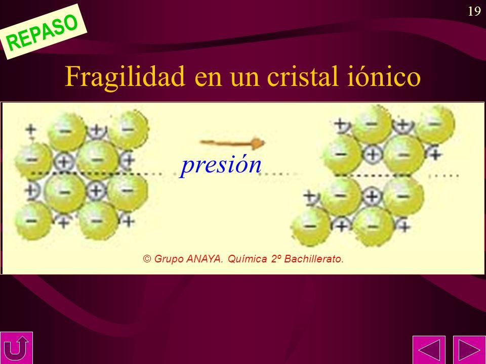 Fragilidad en un cristal iónico