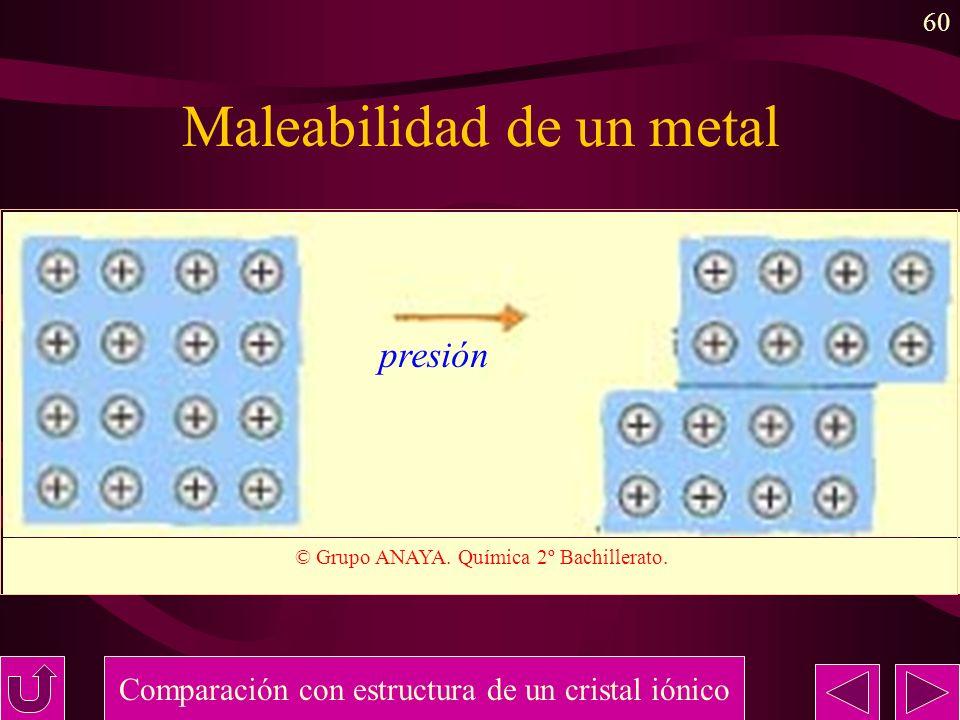 Maleabilidad de un metal