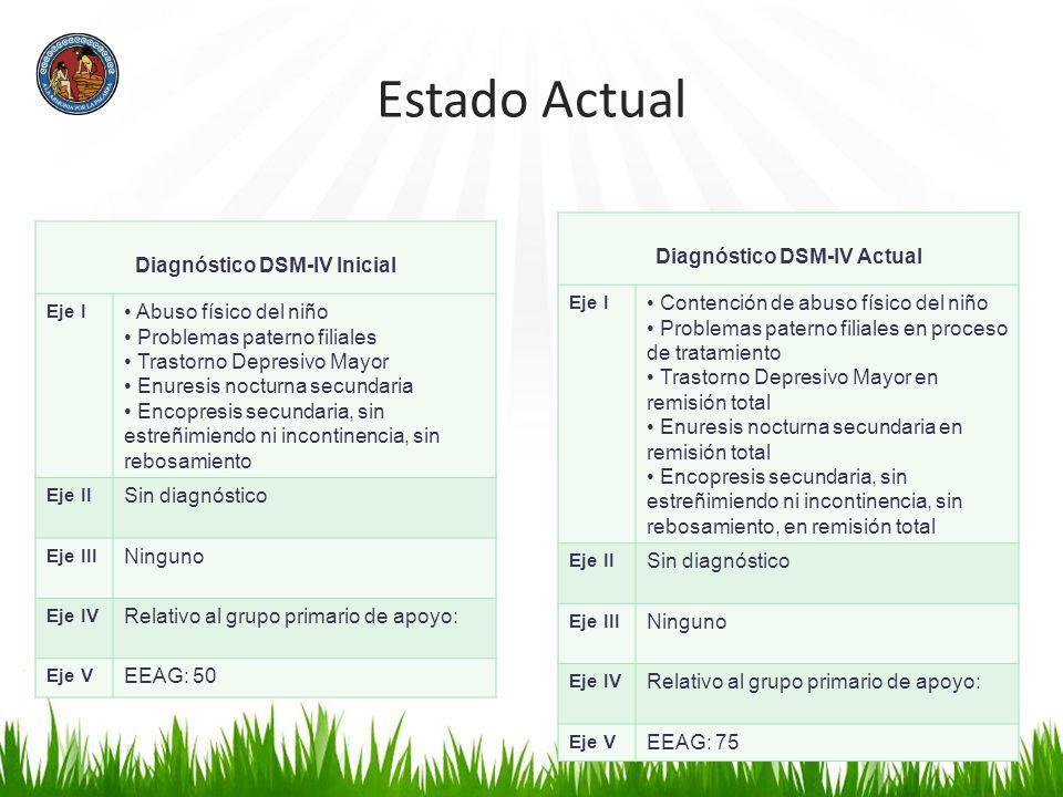 Diagnóstico DSM-IV Actual Diagnóstico DSM-IV Inicial