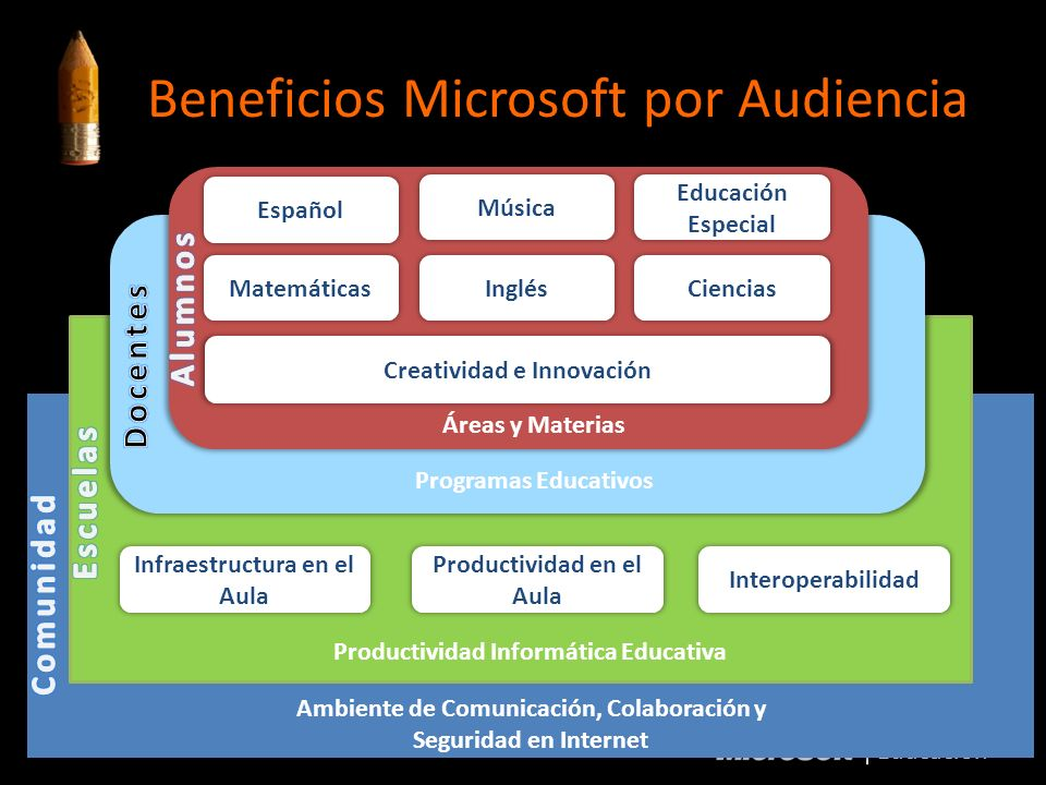 Beneficios Microsoft por Audiencia