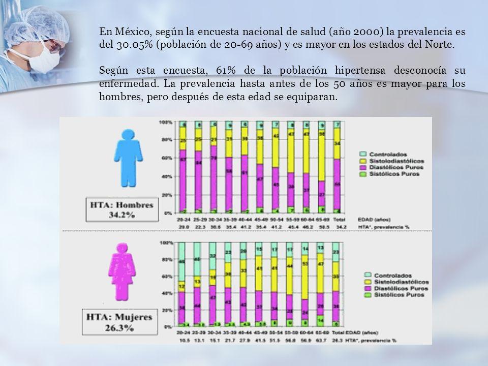 En México, según la encuesta nacional de salud (año 2000) la prevalencia es del 30.05% (población de 20-69 años) y es mayor en los estados del Norte.