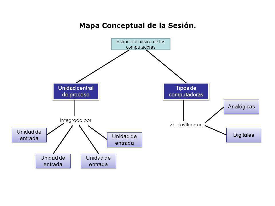 Mapa Conceptual de la Sesión.