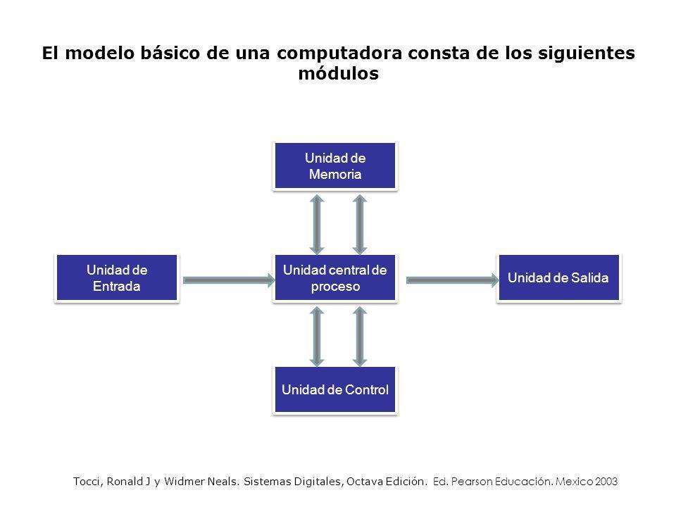 El modelo básico de una computadora consta de los siguientes módulos