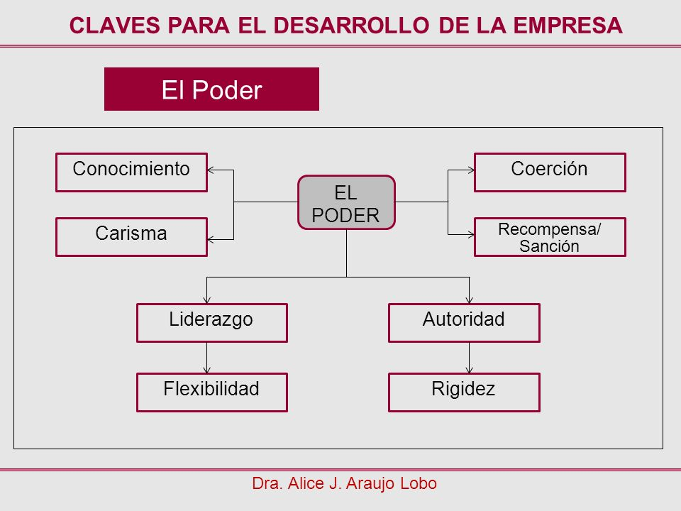 CLAVES PARA EL DESARROLLO DE LA EMPRESA