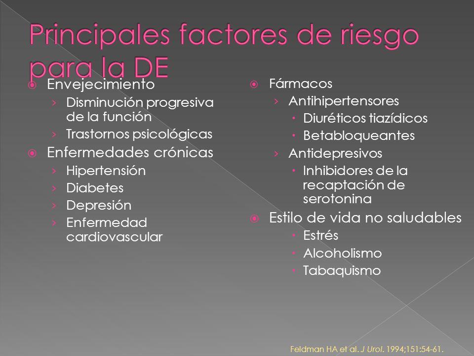 Principales factores de riesgo para la DE