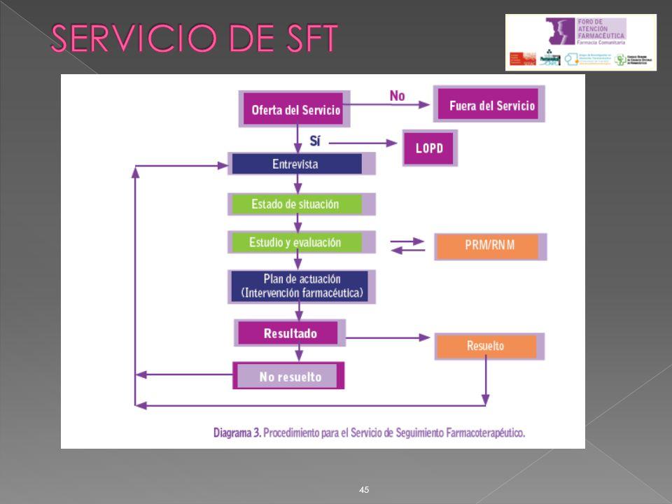 SERVICIO DE SFT