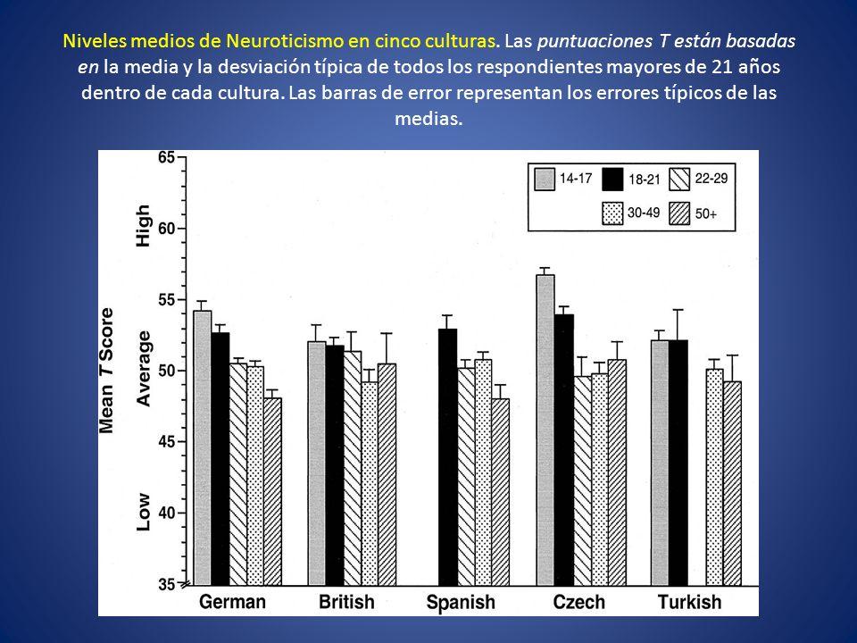 Niveles medios de Neuroticismo en cinco culturas