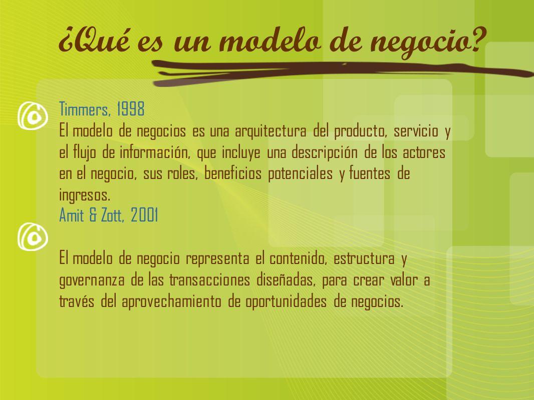 ¿Qué es un modelo de negocio