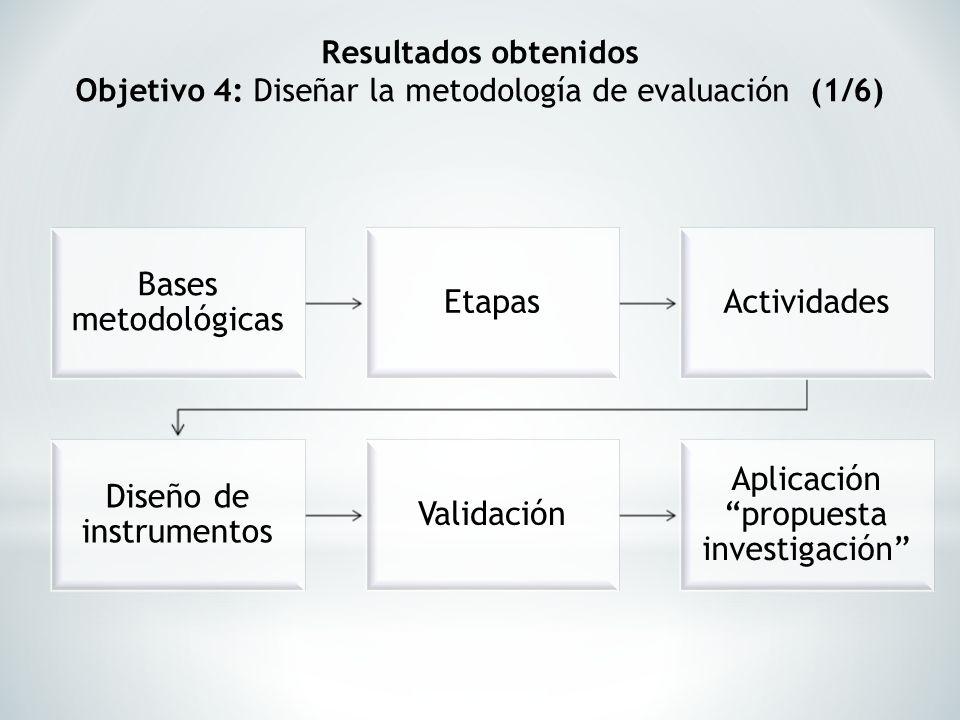 Diseño de instrumentos Validación Aplicación propuesta investigación