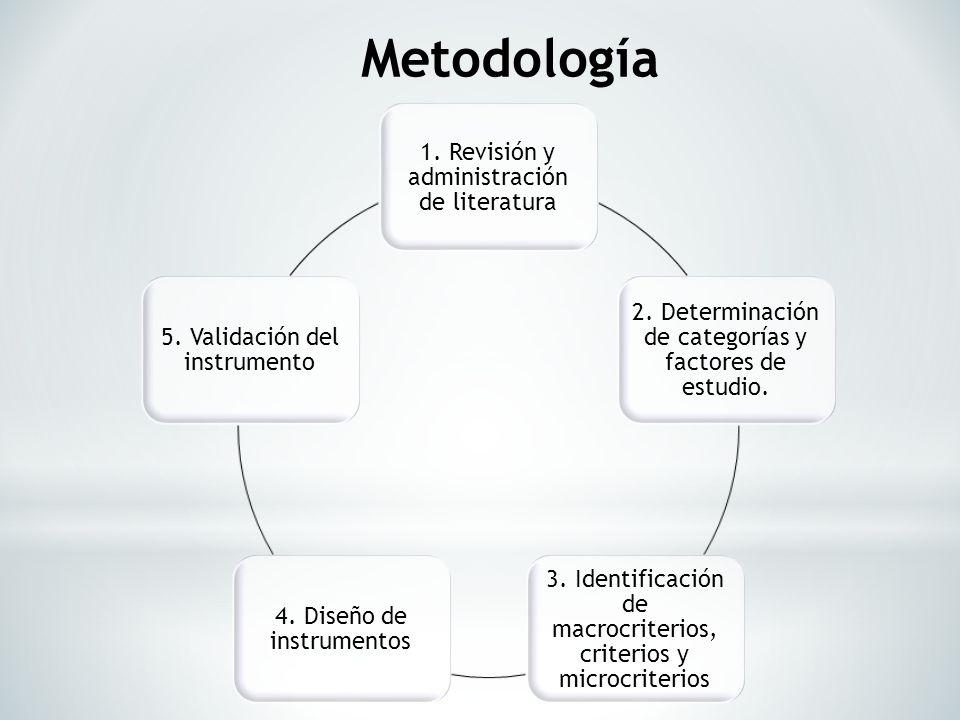 Metodología 1. Revisión y administración de literatura