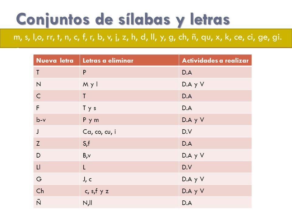 Conjuntos de sílabas y letras