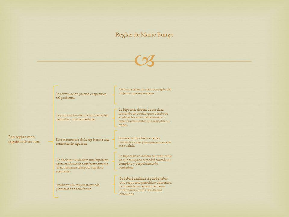 Reglas de Mario Bunge Las reglas mas significativas son: