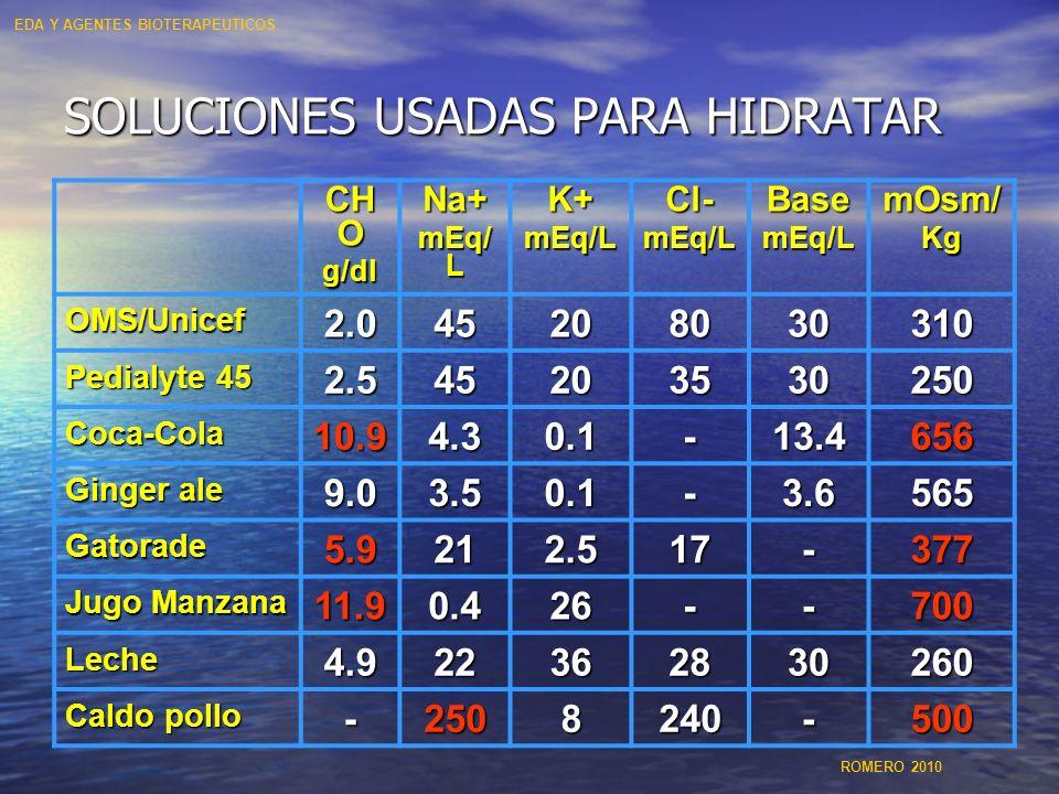 SOLUCIONES USADAS PARA HIDRATAR