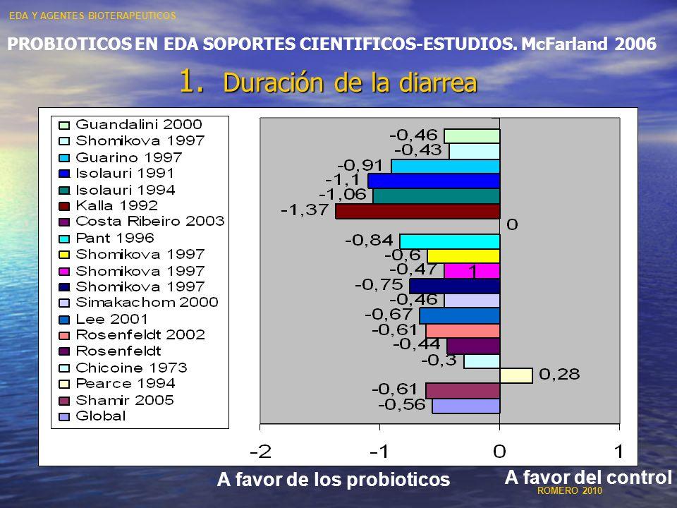 Duración de la diarrea A favor de los probioticos A favor del control