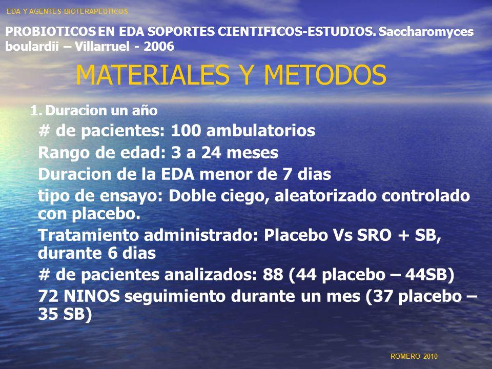MATERIALES Y METODOS # de pacientes: 100 ambulatorios