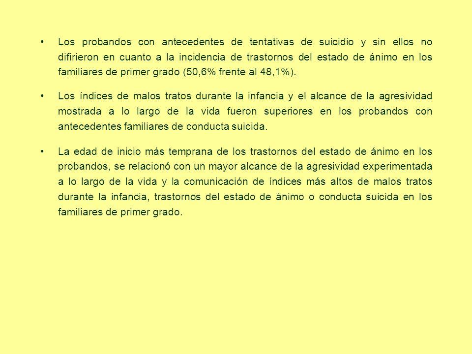 Los probandos con antecedentes de tentativas de suicidio y sin ellos no difirieron en cuanto a la incidencia de trastornos del estado de ánimo en los familiares de primer grado (50,6% frente al 48,1%).
