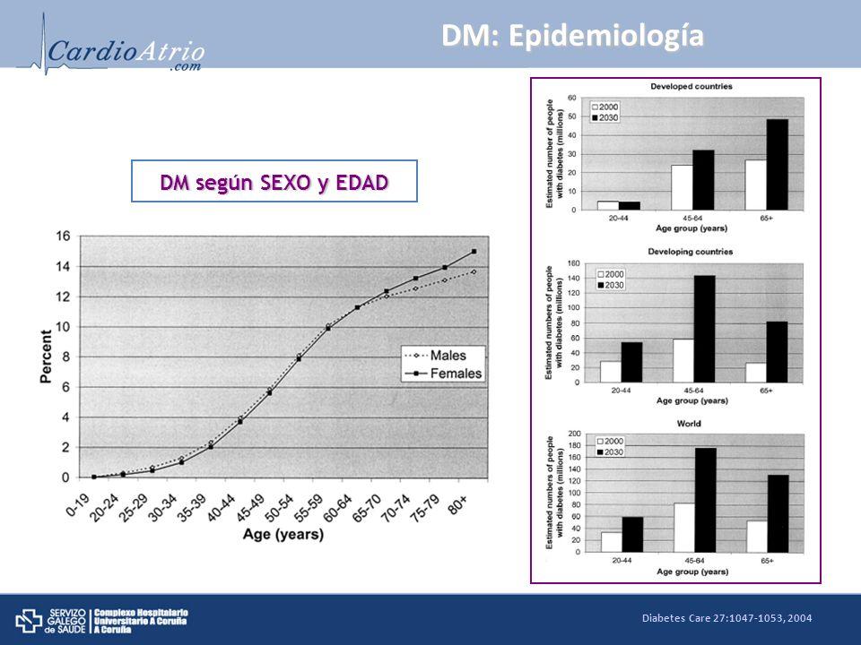 DM: Epidemiología DM según SEXO y EDAD