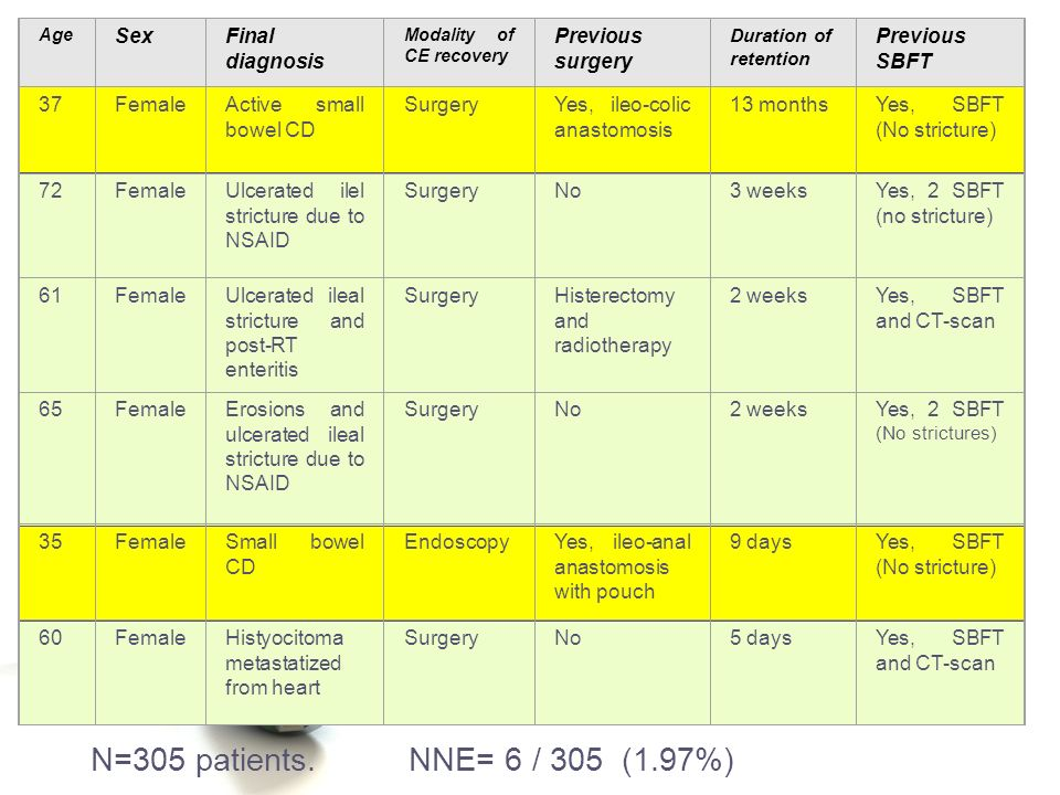N=305 patients. NNE= 6 / 305 (1.97%) Sex Final diagnosis