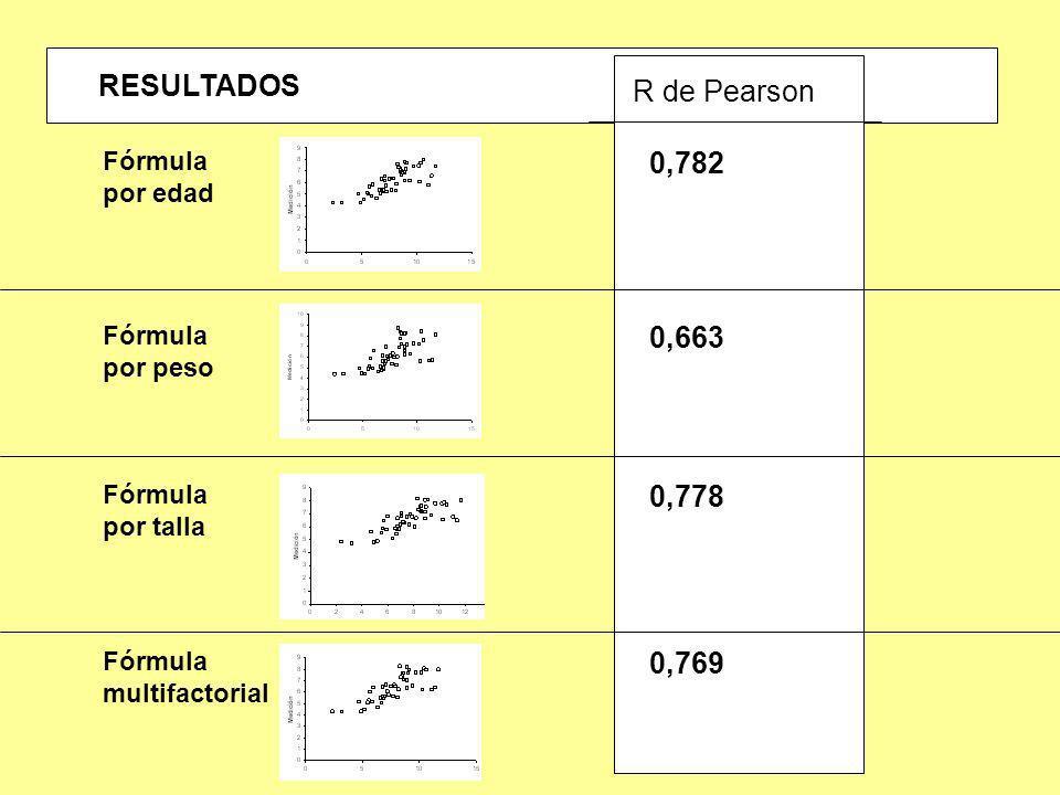 RESULTADOS R de Pearson 0,782 0,663 0,778 0,769 Fórmula por edad