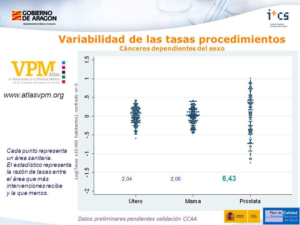 Variabilidad de las tasas procedimientos