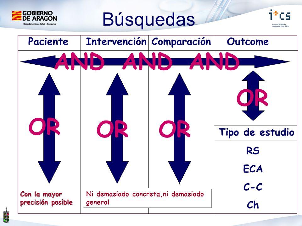 AND OR Búsquedas Paciente Intervención Comparación Outcome