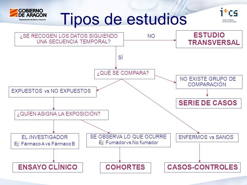 Tipos de estudios ESTUDIO TRANSVERSAL SERIE DE CASOS ENSAYO CLÍNICO