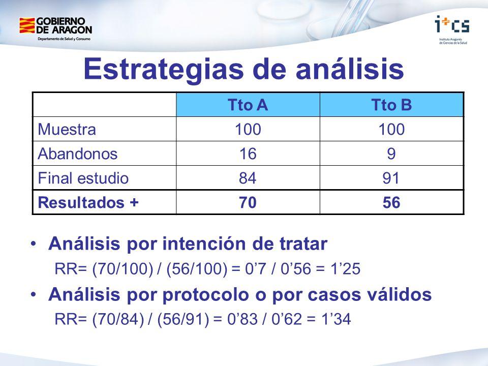 Estrategias de análisis