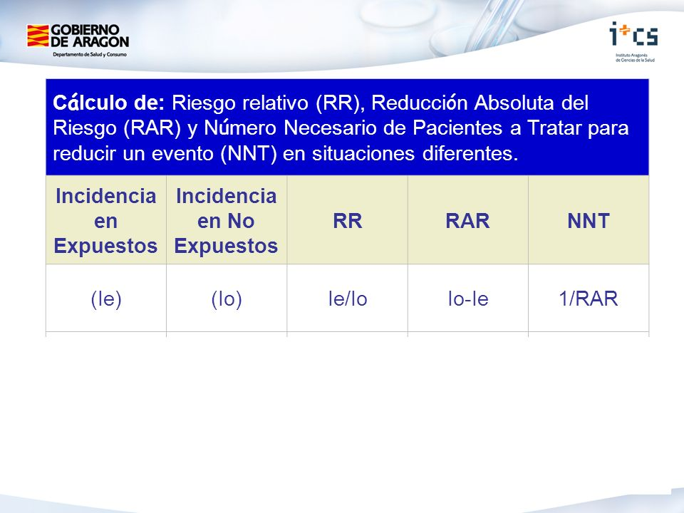 Incidencia en Expuestos Incidencia en No Expuestos RR RAR NNT