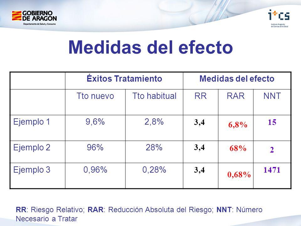 Medidas del efecto Éxitos Tratamiento Medidas del efecto Tto nuevo