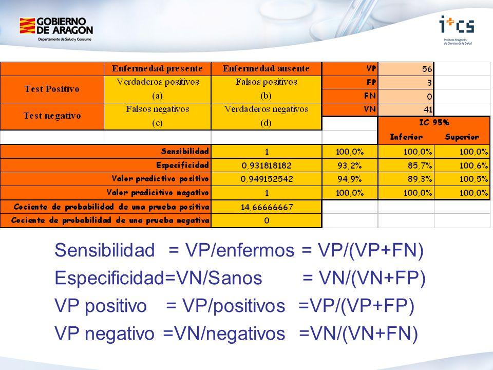Sensibilidad = VP/enfermos = VP/(VP+FN)