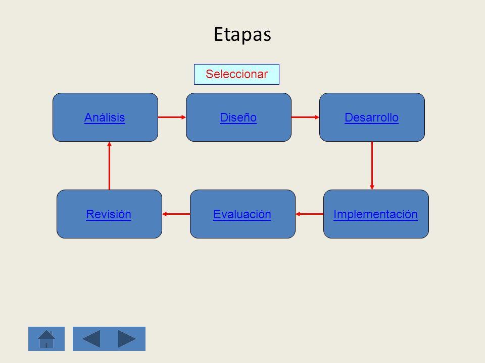 Etapas Seleccionar Análisis Diseño Desarrollo Implementación