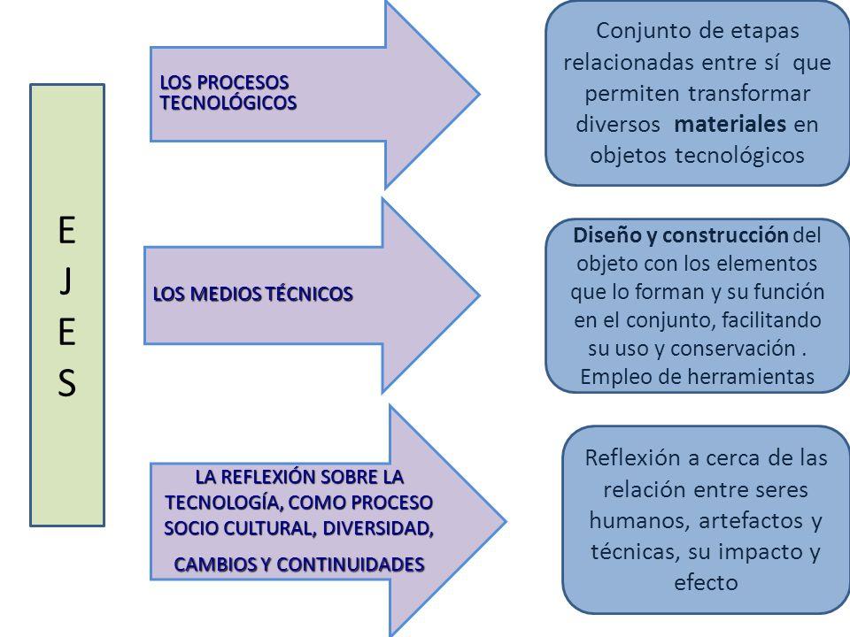 LOS PROCESOS TECNOLÓGICOS