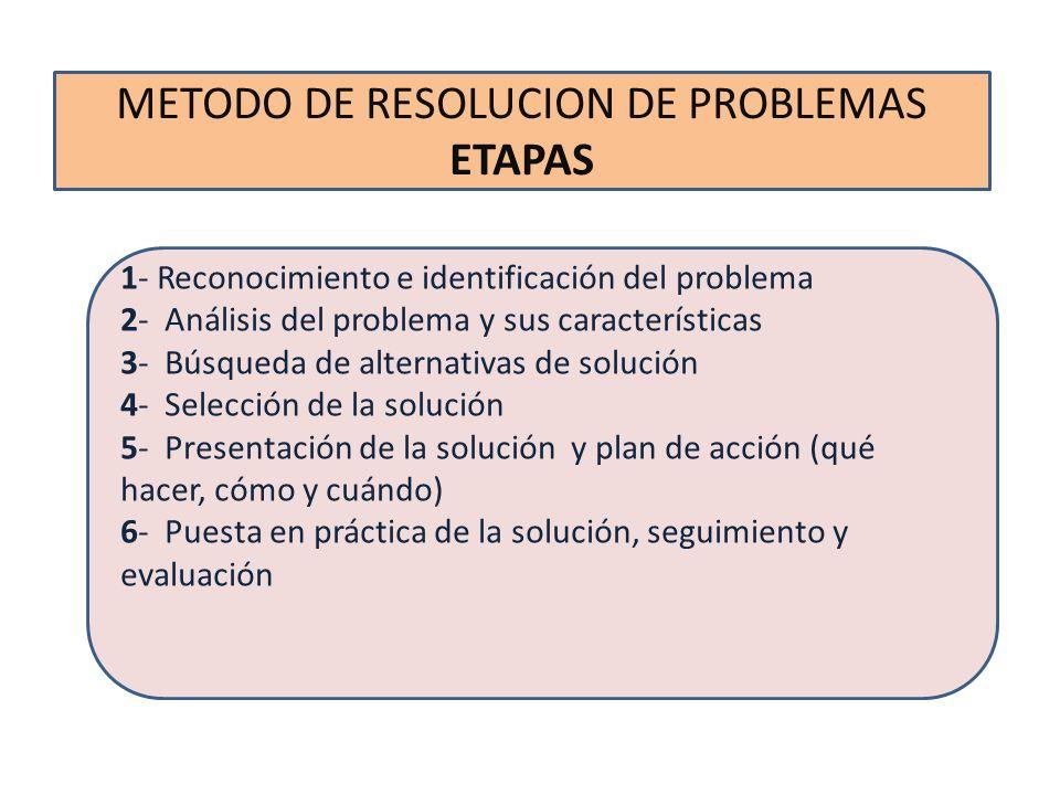 METODO DE RESOLUCION DE PROBLEMAS