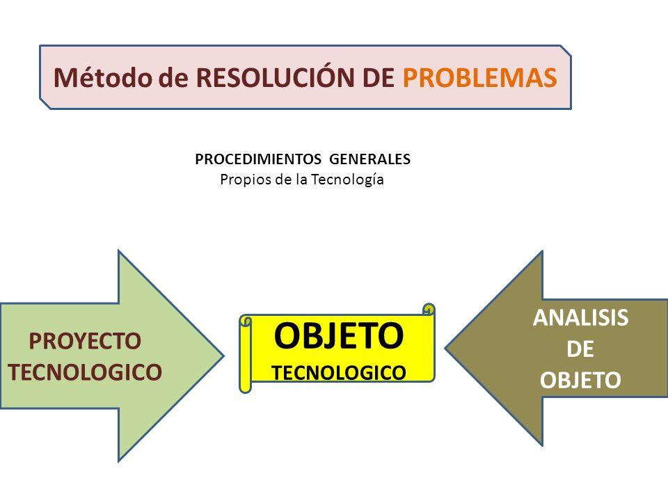 Método de RESOLUCIÓN DE PROBLEMAS PROCEDIMIENTOS GENERALES