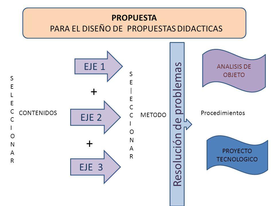 + + Resolución de problemas EJE 1 EJE 2 EJE 3 PROPUESTA