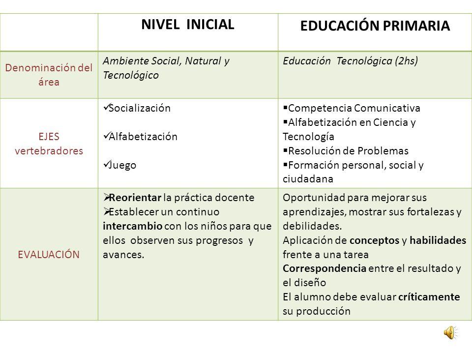 NIVEL INICIAL EDUCACIÓN PRIMARIA